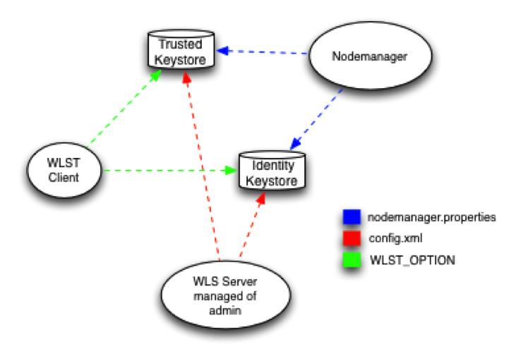 ORACLE-SOLUTIONS - Configuration SSL Weblogic Server